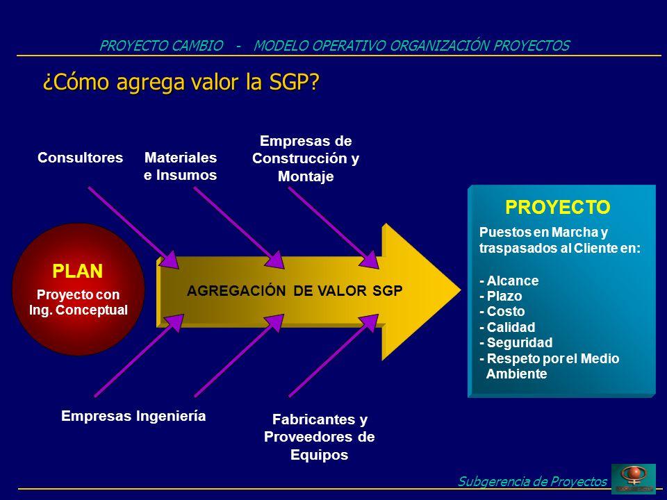 ¿Cómo agrega valor la SGP? Subgerencia de Proyectos PROYECTO CAMBIO - MODELO OPERATIVO ORGANIZACIÓN PROYECTOS PLAN Proyecto con Ing. Conceptual PROYEC
