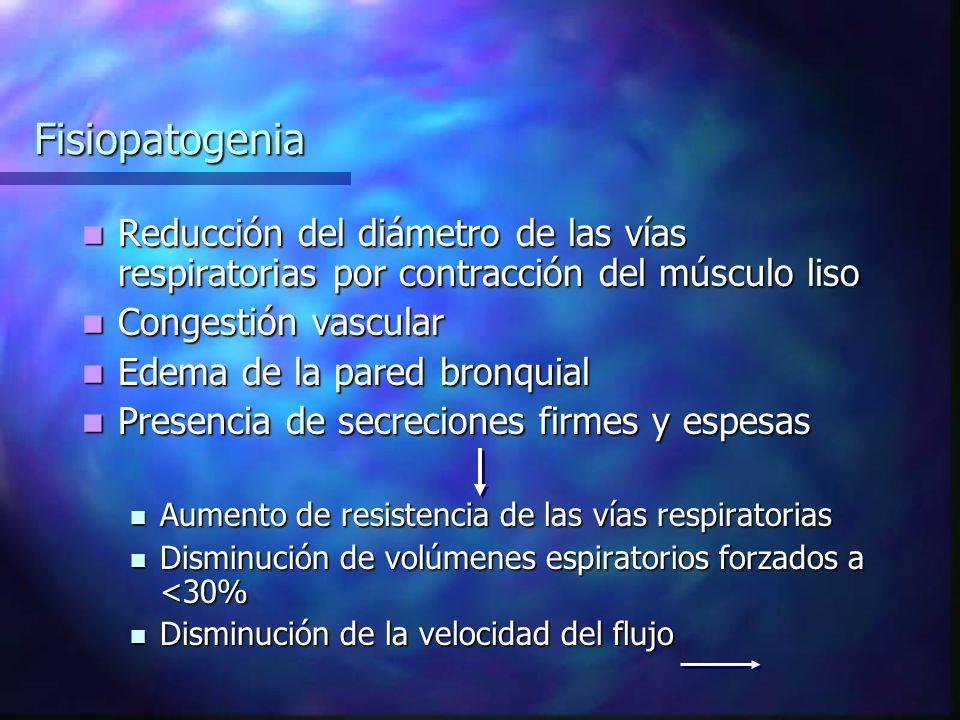 Fisiopatogenia Reducción del diámetro de las vías respiratorias por contracción del músculo liso Reducción del diámetro de las vías respiratorias por contracción del músculo liso Congestión vascular Congestión vascular Edema de la pared bronquial Edema de la pared bronquial Presencia de secreciones firmes y espesas Presencia de secreciones firmes y espesas Aumento de resistencia de las vías respiratorias Aumento de resistencia de las vías respiratorias Disminución de volúmenes espiratorios forzados a <30% Disminución de volúmenes espiratorios forzados a <30% Disminución de la velocidad del flujo Disminución de la velocidad del flujo