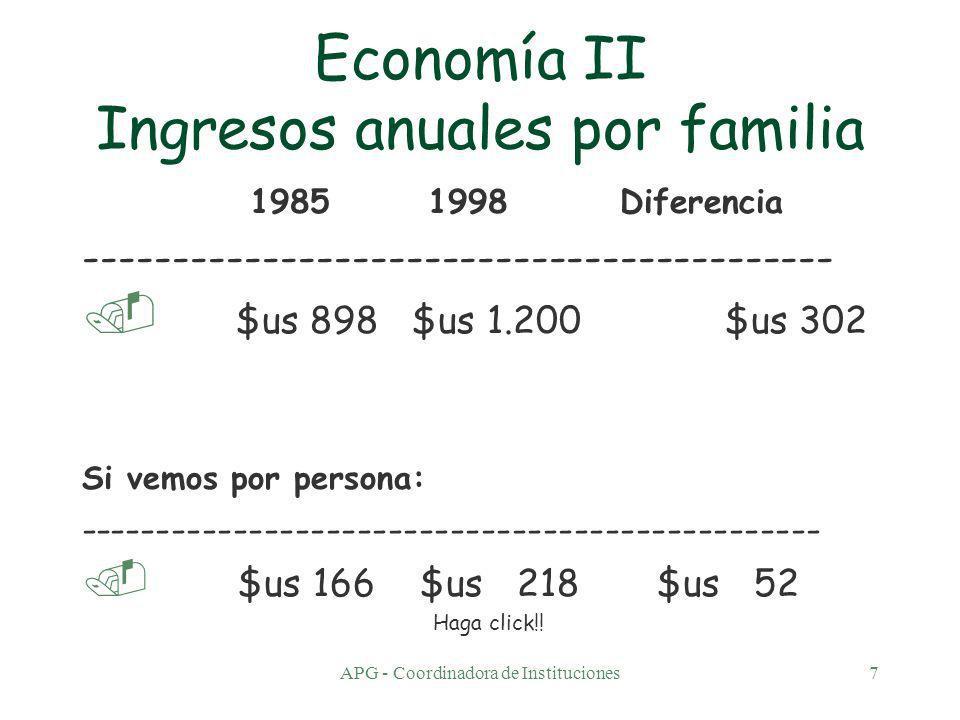 APG - Coordinadora de Instituciones7 Economía II Ingresos anuales por familia 1985 1998 Diferencia ------------------------------------------.