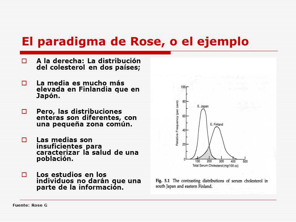 El paradigma de Rose, o el ejemplo A la derecha: La distribución del colesterol en dos países; La media es mucho más elevada en Finlandia que en Japón