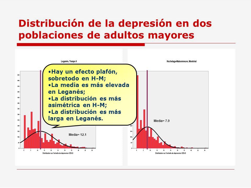 Distribución de la depresión en dos poblaciones de adultos mayores Hay un efecto plafón, sobretodo en H-M; La media es más elevada en Leganés; La dist