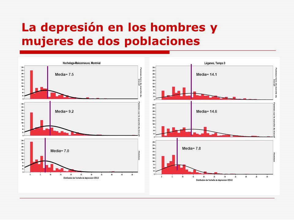 La depresión en los hombres y mujeres de dos poblaciones Media= 7.5 Media= 9.2 Media= 7.0 Media= 14.1 Media= 14.6 Media= 7.8
