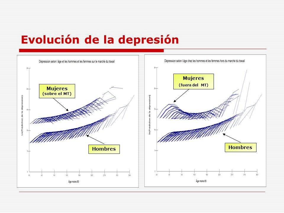 Evolución de la depresión Mujeres (fuera del MT) Hombres Mujeres (sobre el MT)