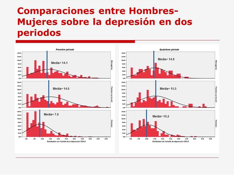 Comparaciones entre Hombres- Mujeres sobre la depresión en dos periodos Media= 14.1 Media= 14.6 Media= 7.8 Media= 14.8 Media= 15.5 Media= 10.2