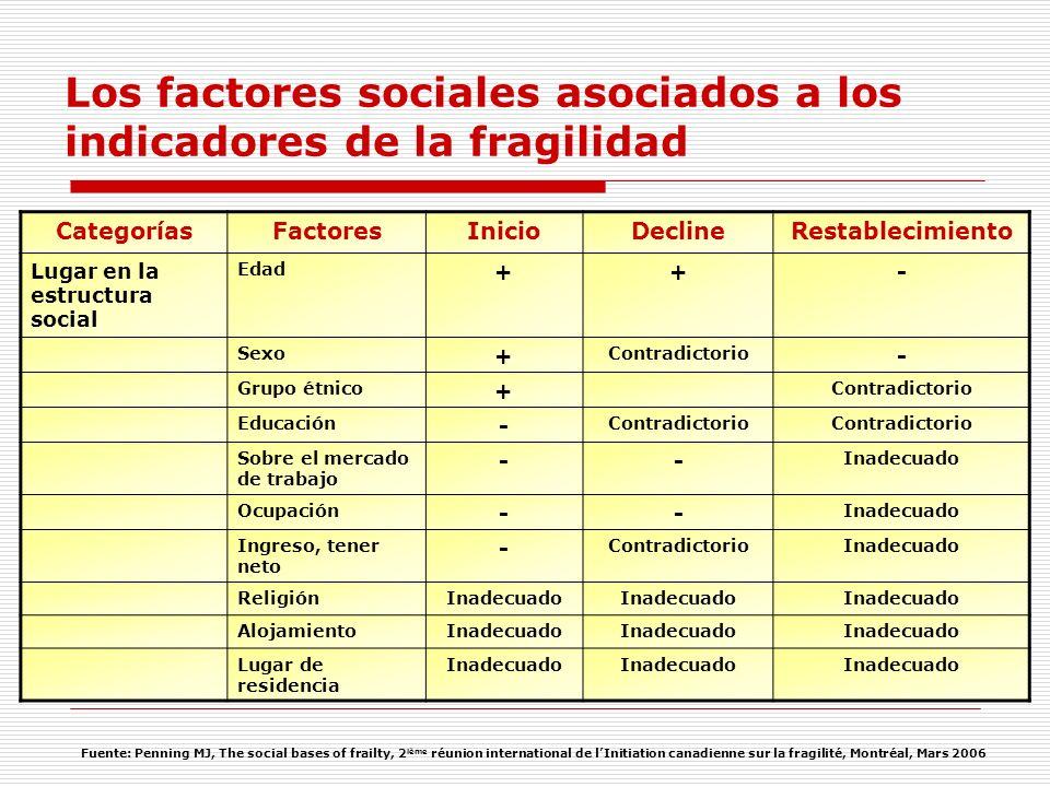 CategoríasFactoresInicioDeclineRestablecimiento Lugar en la estructura social Edad ++- Sexo + Contradictorio - Grupo étnico + Contradictorio Educación