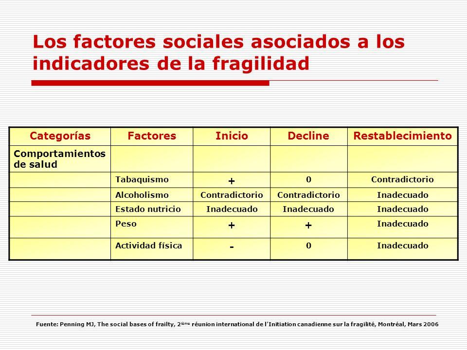 CategoríasFactoresInicioDeclineRestablecimiento Comportamientos de salud Tabaquismo + 0Contradictorio AlcoholismoContradictorio Inadecuado Estado nutr