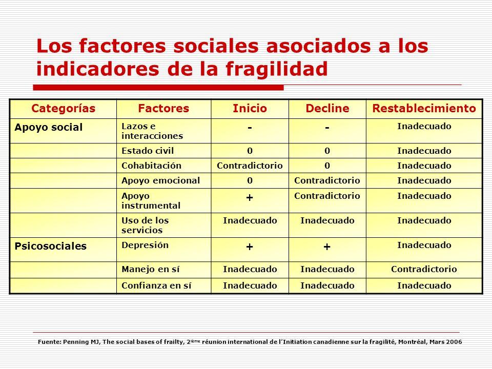 CategoríasFactoresInicioDeclineRestablecimiento Apoyo social Lazos e interacciones -- Inadecuado Estado civil00Inadecuado CohabitaciónContradictorio0I