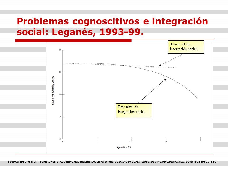 Problemas cognoscitivos e integración social: Leganés, 1993-99. Bajo nivel de integración social Alto nivel de integración social Source: Béland & al,