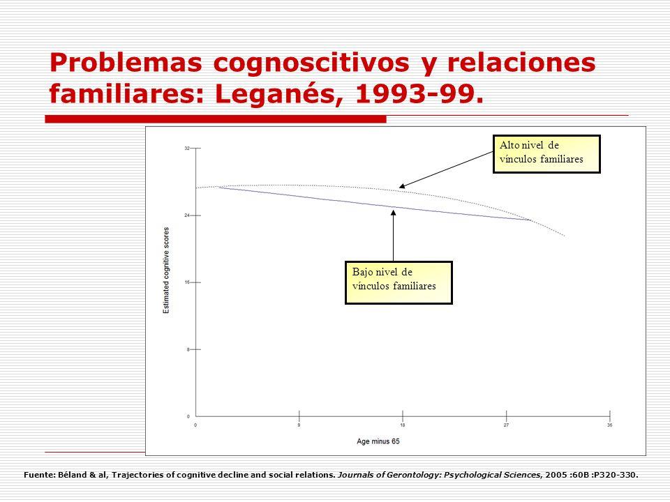 Problemas cognoscitivos y relaciones familiares: Leganés, 1993-99. Bajo nivel de vínculos familiares Alto nivel de vínculos familiares Fuente: Béland