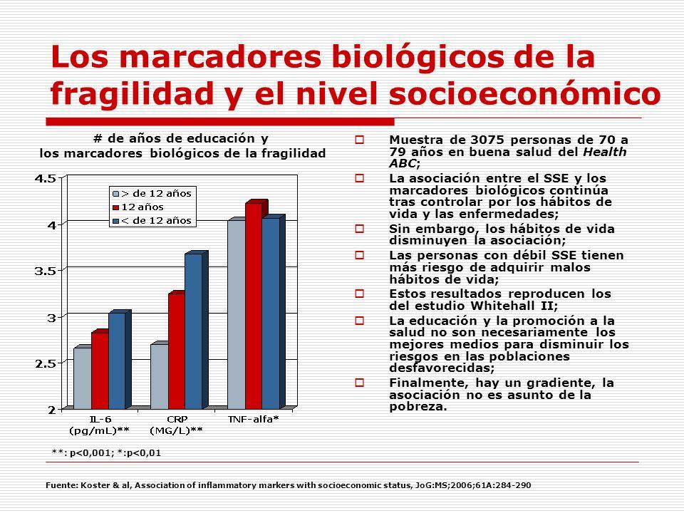 Los marcadores biológicos de la fragilidad y el nivel socioeconómico Muestra de 3075 personas de 70 a 79 años en buena salud del Health ABC; La asocia