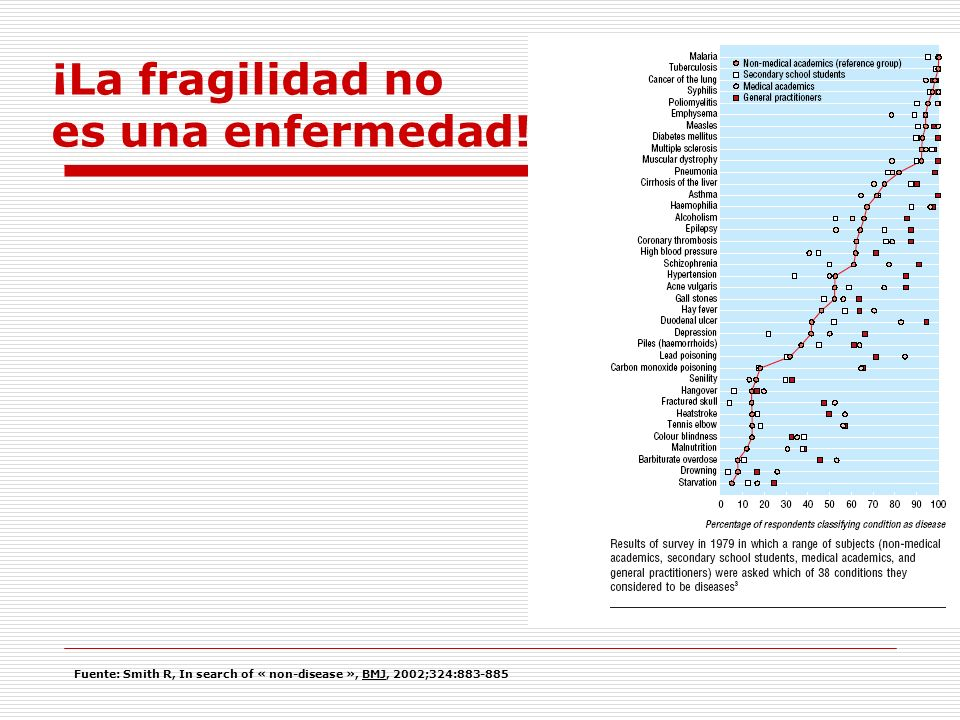 Fuente: Smith R, In search of « non-disease », BMJ, 2002;324:883-885 ¡La fragilidad no es una enfermedad!