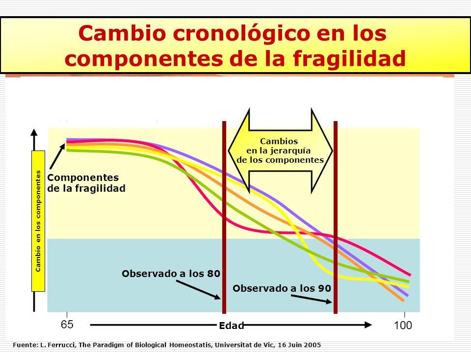 El problema: ¿Es posible considerar todo a la vez?: La heterogeneidad de la fragilidad: ¿En los individuos en el tiempo; Y entre los individuos.