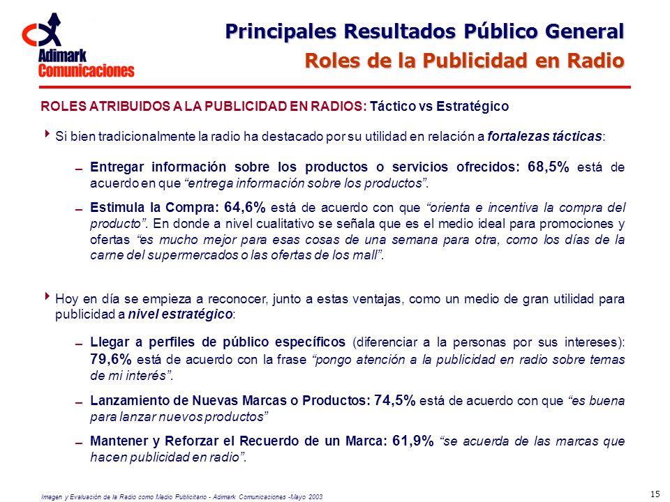 Imagen y Evaluación de la Radio como Medio Publicitario - Adimark Comunicaciones -Mayo 2003 15 ROLES ATRIBUIDOS A LA PUBLICIDAD EN RADIOS: Táctico vs