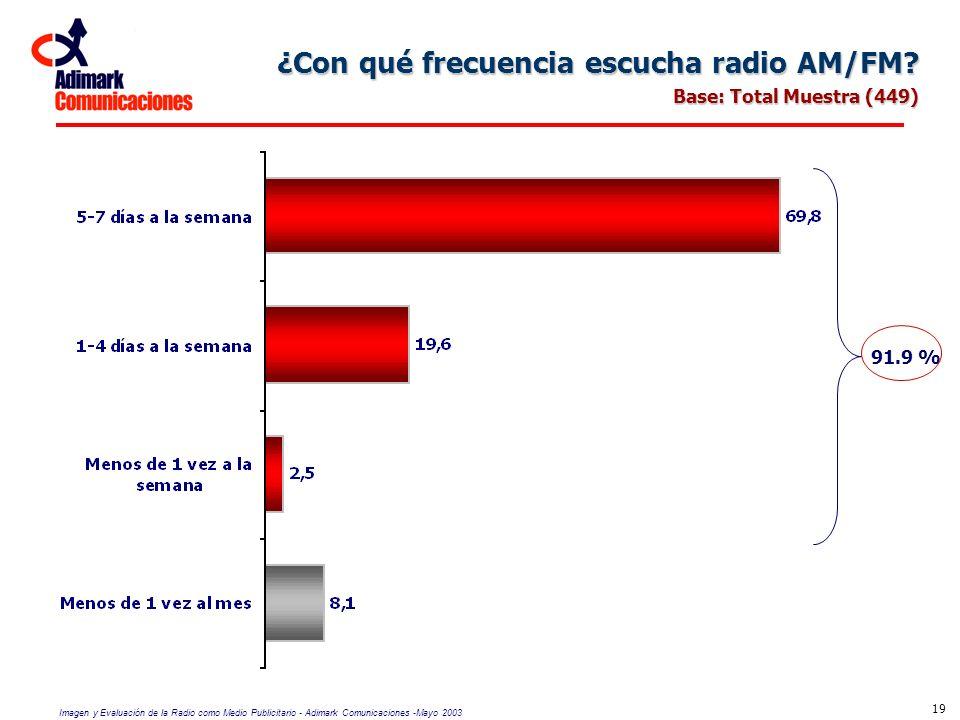 Imagen y Evaluación de la Radio como Medio Publicitario - Adimark Comunicaciones -Mayo 2003 19 ¿Con qué frecuencia escucha radio AM/FM? Base: Total Mu