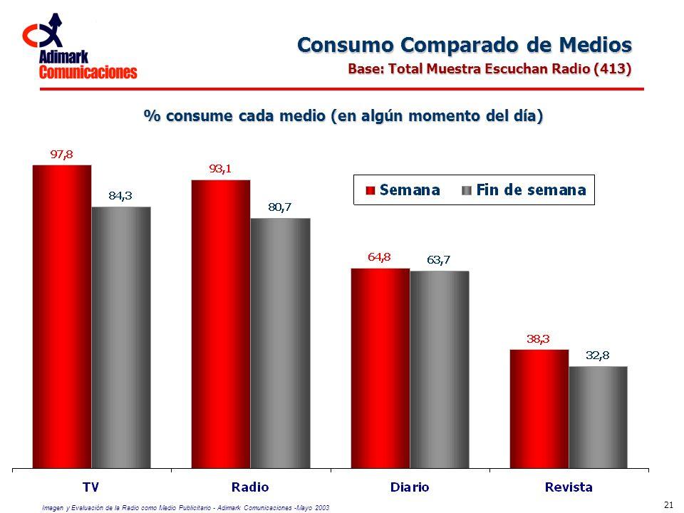 Imagen y Evaluación de la Radio como Medio Publicitario - Adimark Comunicaciones -Mayo 2003 21 Consumo Comparado de Medios Base: Total Muestra Escucha