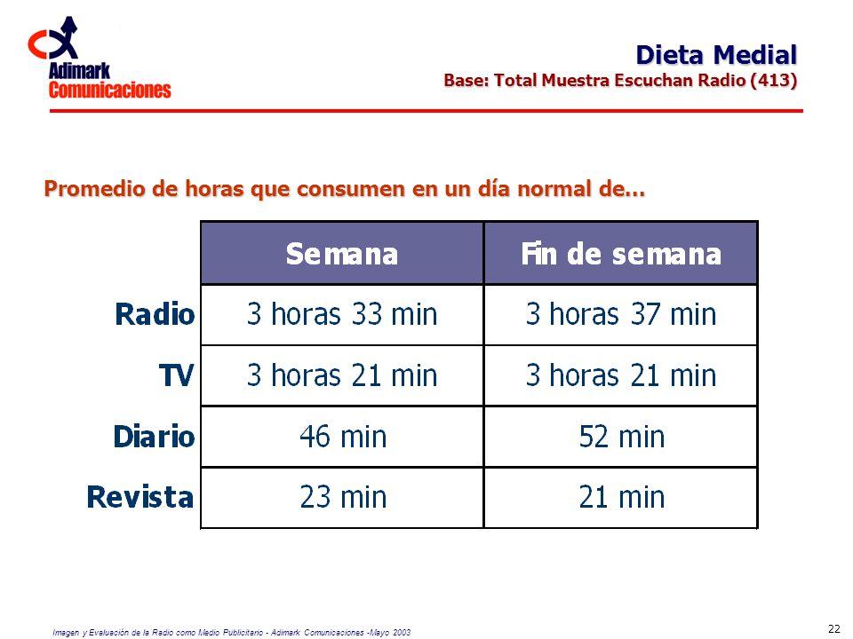 Imagen y Evaluación de la Radio como Medio Publicitario - Adimark Comunicaciones -Mayo 2003 22 Dieta Medial Base: Total Muestra Escuchan Radio (413) P