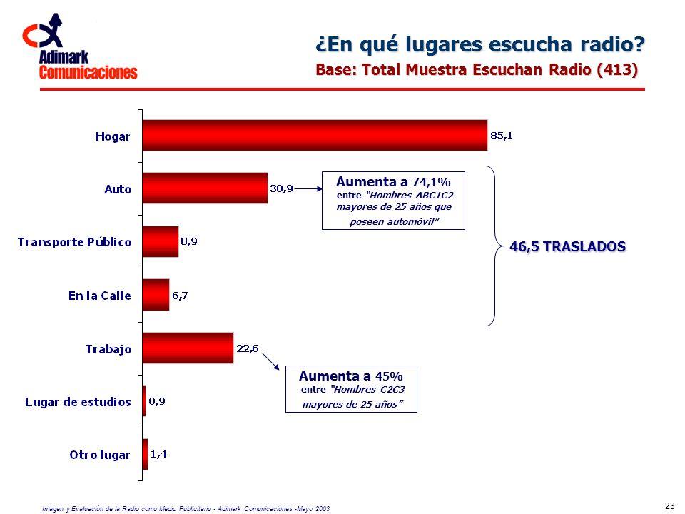 Imagen y Evaluación de la Radio como Medio Publicitario - Adimark Comunicaciones -Mayo 2003 23 ¿En qué lugares escucha radio? Base: Total Muestra Escu