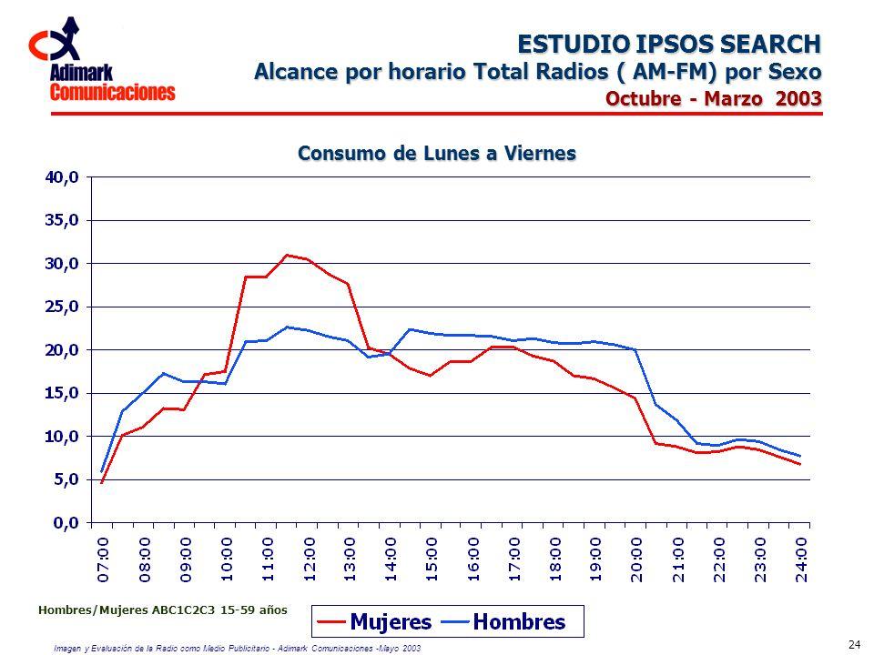 Imagen y Evaluación de la Radio como Medio Publicitario - Adimark Comunicaciones -Mayo 2003 24 ESTUDIO IPSOS SEARCH Alcance por horario Total Radios (