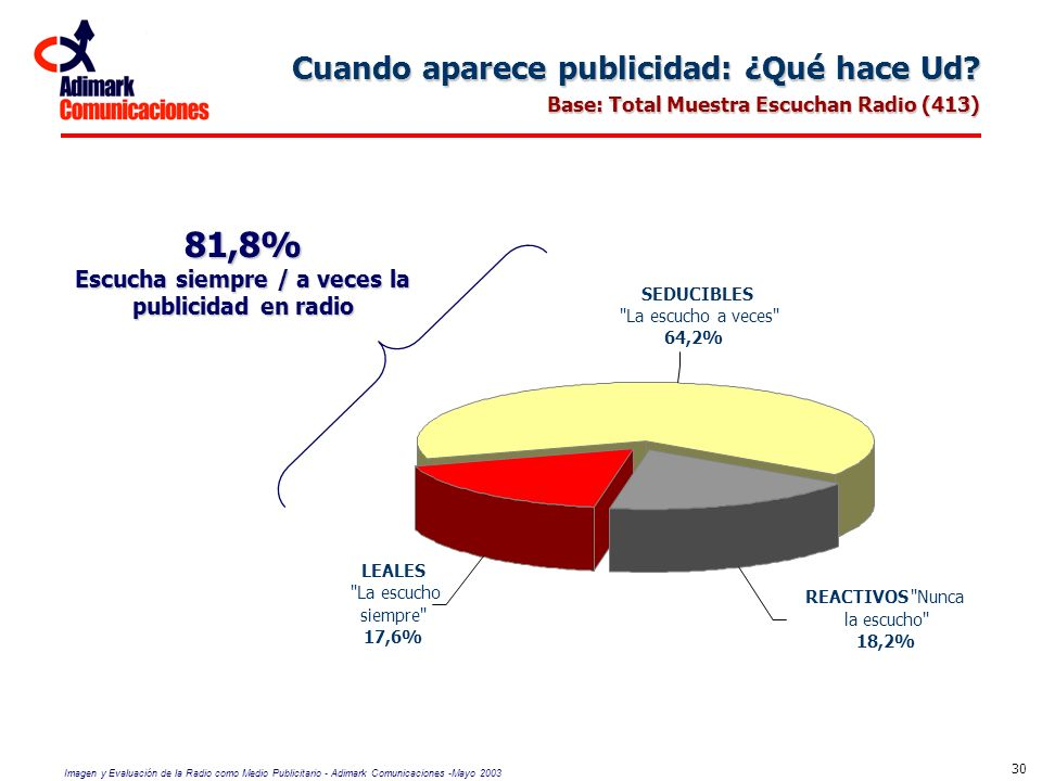 Imagen y Evaluación de la Radio como Medio Publicitario - Adimark Comunicaciones -Mayo 2003 30 REACTIVOS