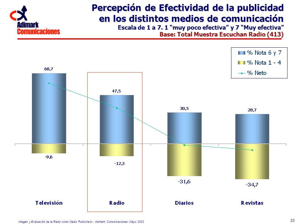 Imagen y Evaluación de la Radio como Medio Publicitario - Adimark Comunicaciones -Mayo 2003 33 Percepción de Efectividad de la publicidad en los disti