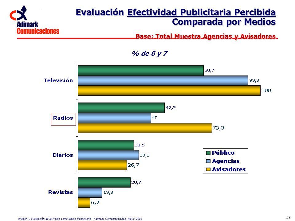 Imagen y Evaluación de la Radio como Medio Publicitario - Adimark Comunicaciones -Mayo 2003 53 Evaluación Efectividad Publicitaria Percibida Comparada