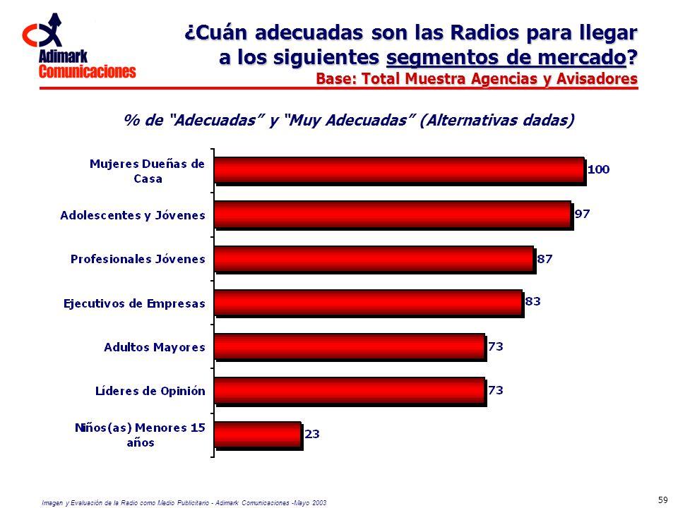Imagen y Evaluación de la Radio como Medio Publicitario - Adimark Comunicaciones -Mayo 2003 59 ¿Cuán adecuadas son las Radios para llegar a los siguie