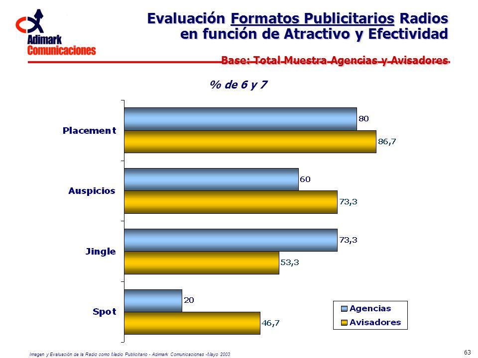 Imagen y Evaluación de la Radio como Medio Publicitario - Adimark Comunicaciones -Mayo 2003 63 Evaluación Formatos Publicitarios Radios en función de