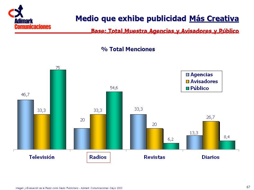 Imagen y Evaluación de la Radio como Medio Publicitario - Adimark Comunicaciones -Mayo 2003 67 Medio que exhibe publicidad Más Creativa Base: Total Mu