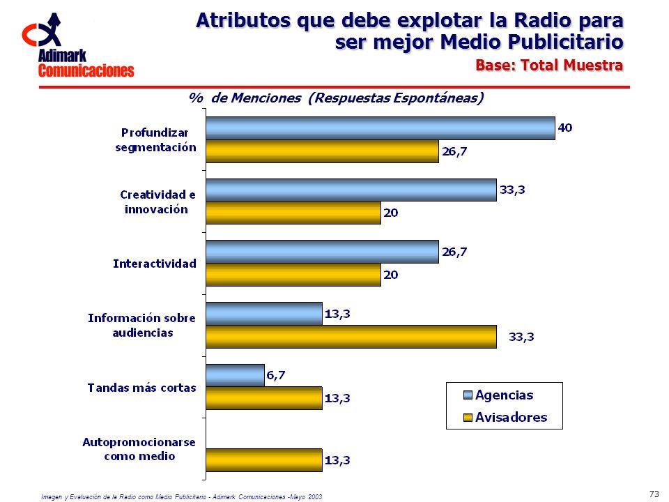 Imagen y Evaluación de la Radio como Medio Publicitario - Adimark Comunicaciones -Mayo 2003 73 Atributos que debe explotar la Radio para ser mejor Med