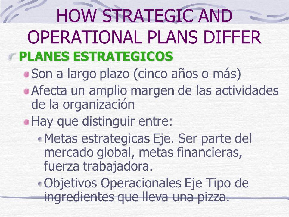 HOW STRATEGIC AND OPERATIONAL PLANS DIFFER PLANES ESTRATEGICOS Son a largo plazo (cinco años o más) Afecta un amplio margen de las actividades de la o