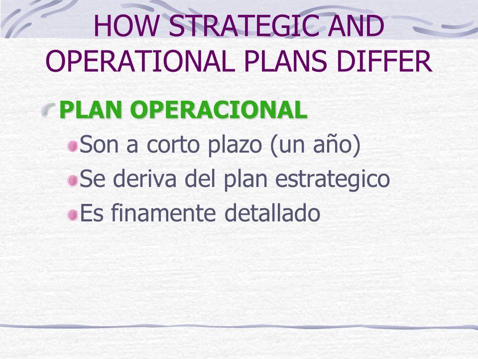 PLAN OPERACIONAL Son a corto plazo (un año) Se deriva del plan estrategico Es finamente detallado HOW STRATEGIC AND OPERATIONAL PLANS DIFFER