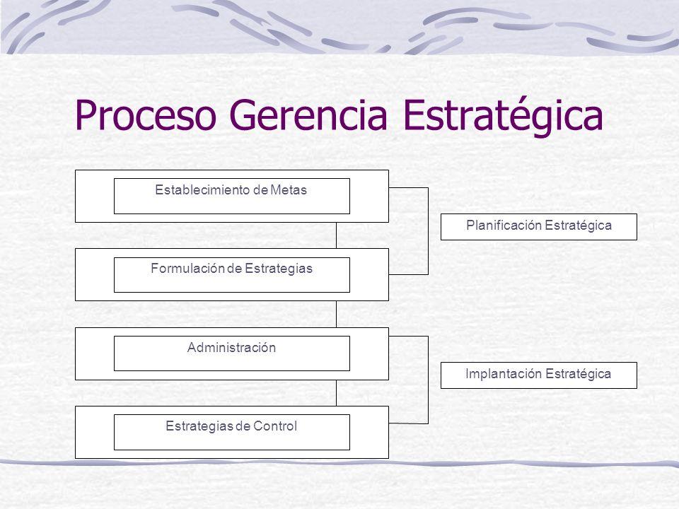 Proceso Gerencia Estratégica Establecimiento de Metas Formulación de Estrategias Administración Estrategias de Control Planificación Estratégica Impla