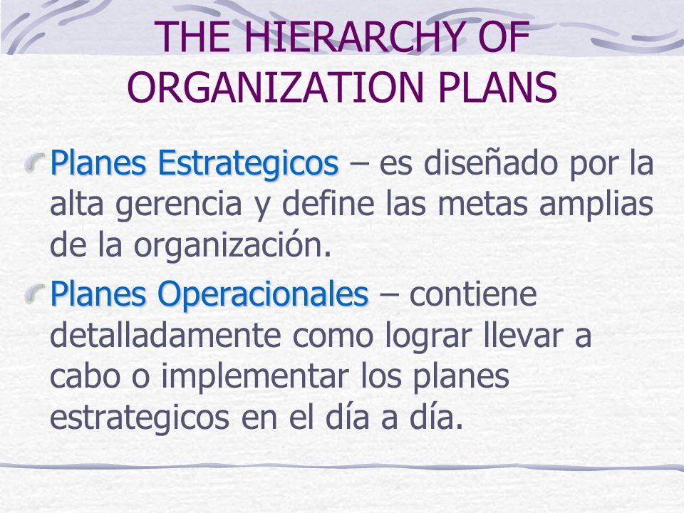 THE HIERARCHY OF ORGANIZATION PLANS Planes Estrategicos Planes Estrategicos – es diseñado por la alta gerencia y define las metas amplias de la organi