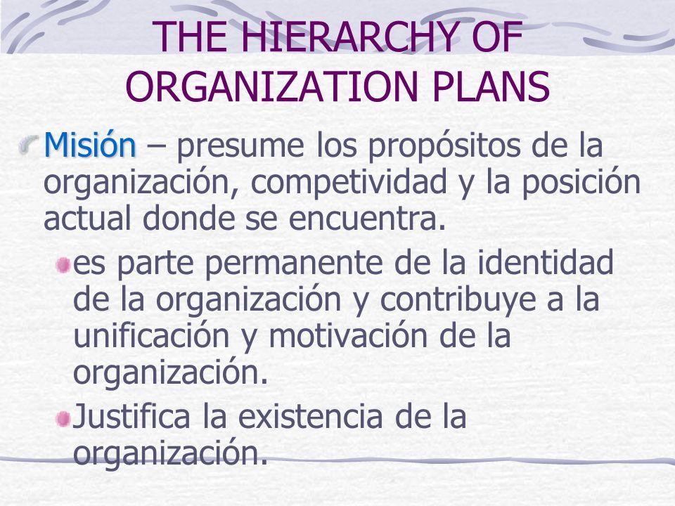 MISIÓN MISIÓN - (Fundador, Directores, Alta Gerencia) PLANES ESTRATEGICOS PLANES ESTRATEGICOS - (Gerencia Alta y Media) PLANES OPERACIONAL PLANES OPERACIONAL - (Gerencia Media y de Linea) Jerarquia de los Planes Organizacionales