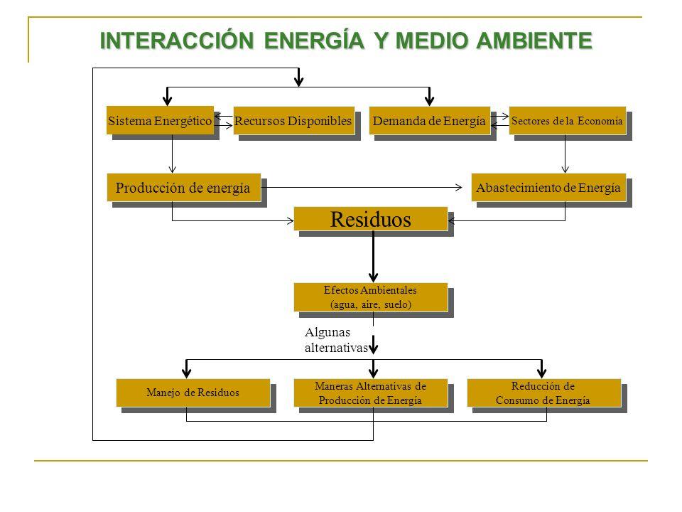 INTERACCIÓN ENERGÍA Y MEDIO AMBIENTE Sectores de la Economía Producción de energía Sistema Energético Abastecimiento de Energía Recursos Disponibles R