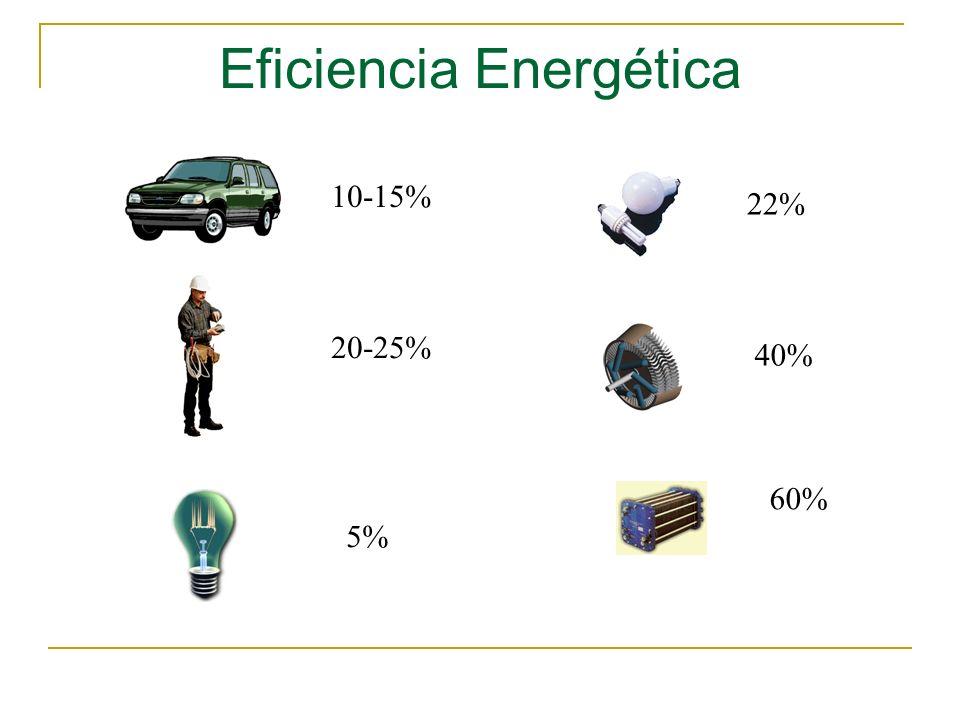 Eficiencia Energética 10-15% 20-25% 5% 22% 40% 60%
