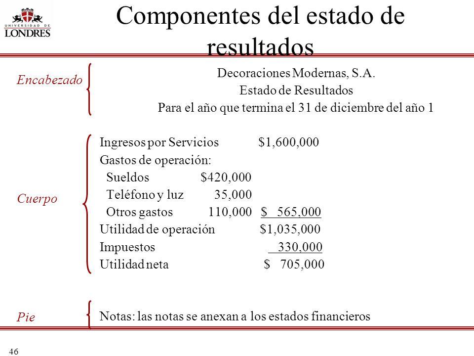 46 Componentes del estado de resultados Decoraciones Modernas, S.A. Estado de Resultados Para el año que termina el 31 de diciembre del año 1 Ingresos