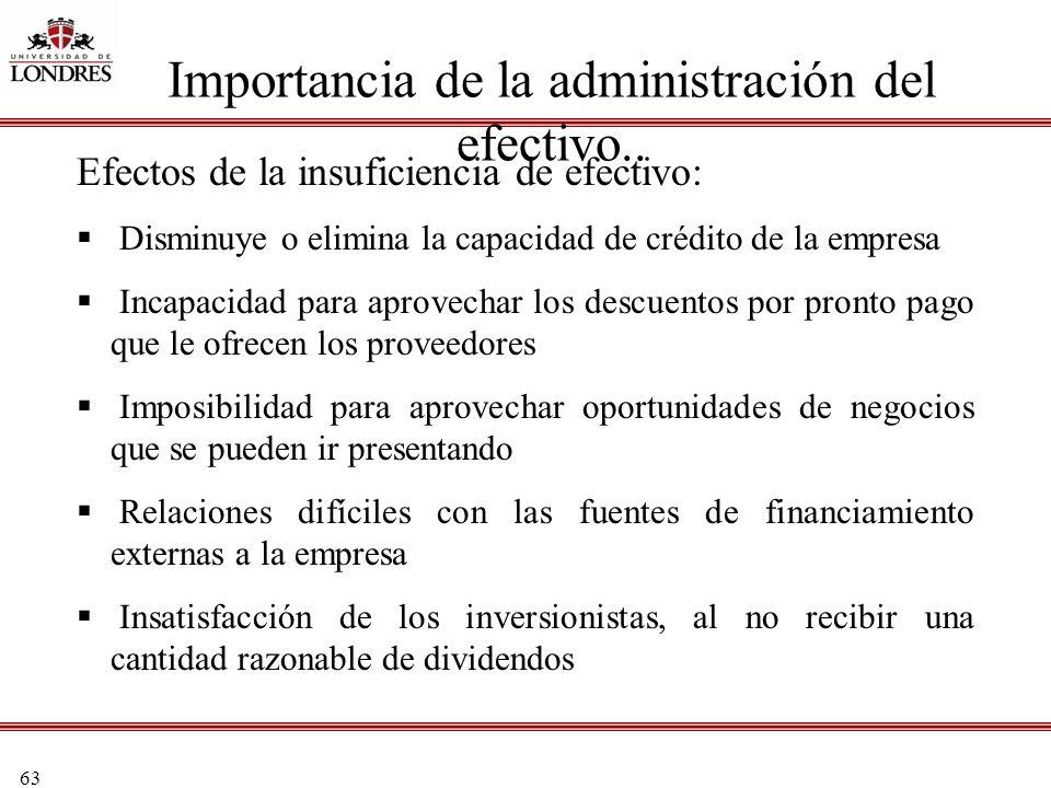 63 Importancia de la administración del efectivo.. Efectos de la insuficiencia de efectivo: Disminuye o elimina la capacidad de crédito de la empresa