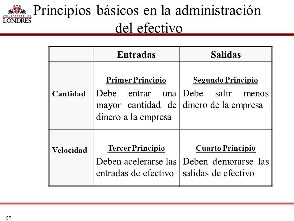 67 Principios básicos en la administración del efectivo EntradasSalidas Cantidad Primer Principio Debe entrar una mayor cantidad de dinero a la empres