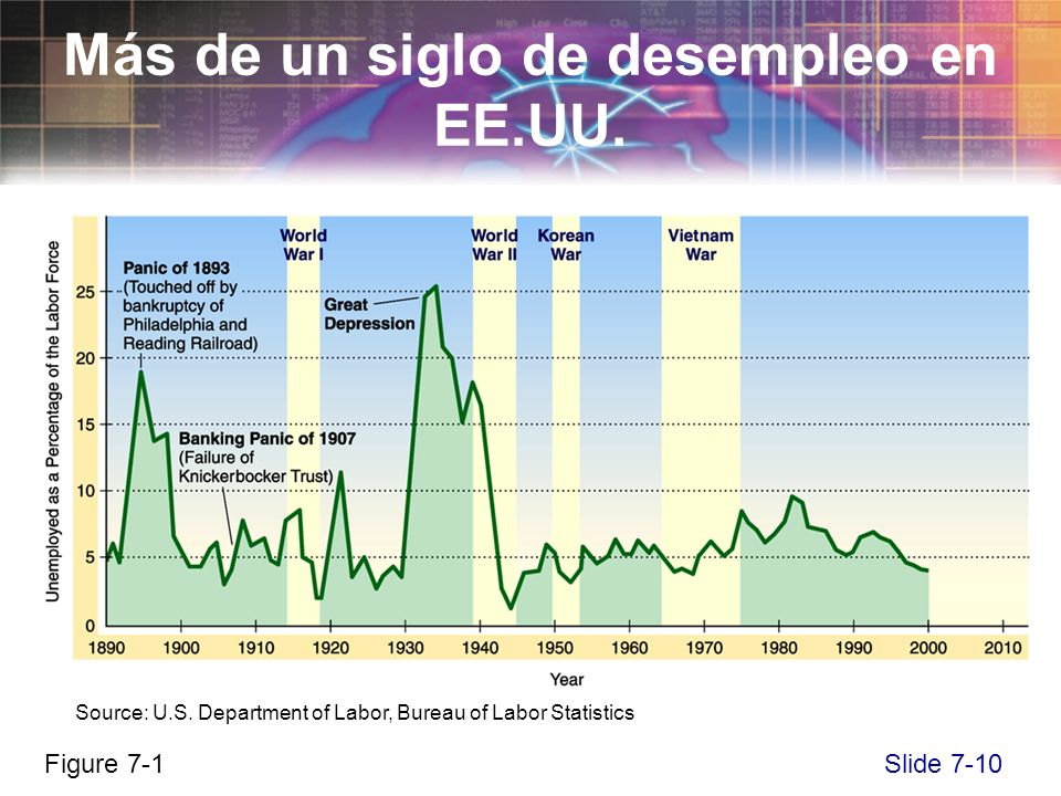 Slide 7-10 Source: U.S.