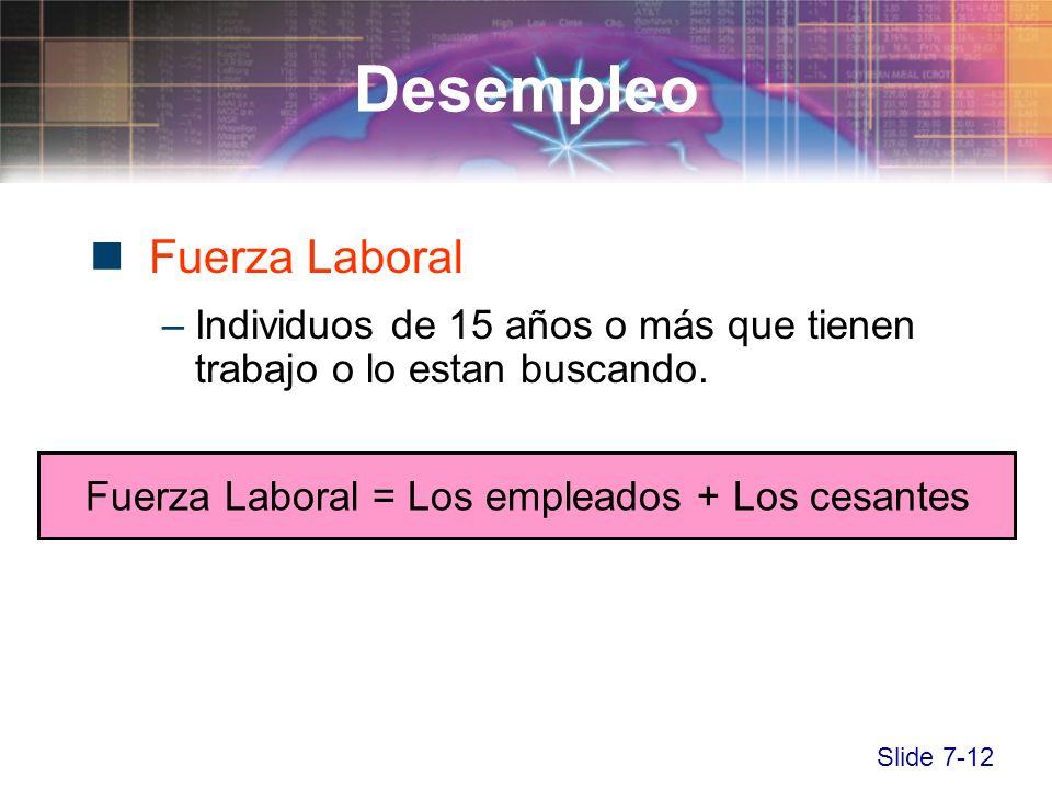 Slide 7-12 Fuerza Laboral –Individuos de 15 años o más que tienen trabajo o lo estan buscando. Desempleo Fuerza Laboral = Los empleados + Los cesantes