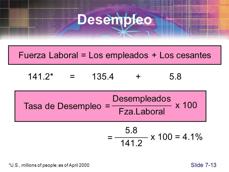 Slide 7-13 141.2*= 135.4 +5.8 Desempleo *U.S., millions of people; as of April 2000 = x 100 = 4.1% 5.8 141.2 Fuerza Laboral = Los empleados + Los cesa