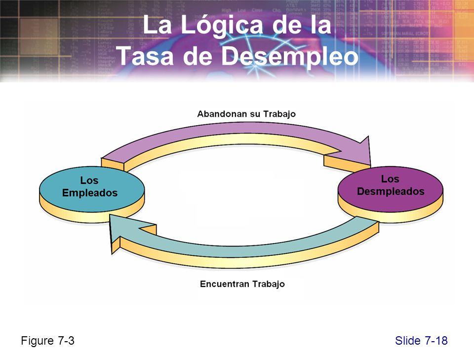 Slide 7-18 La Lógica de la Tasa de Desempleo Figure 7-3