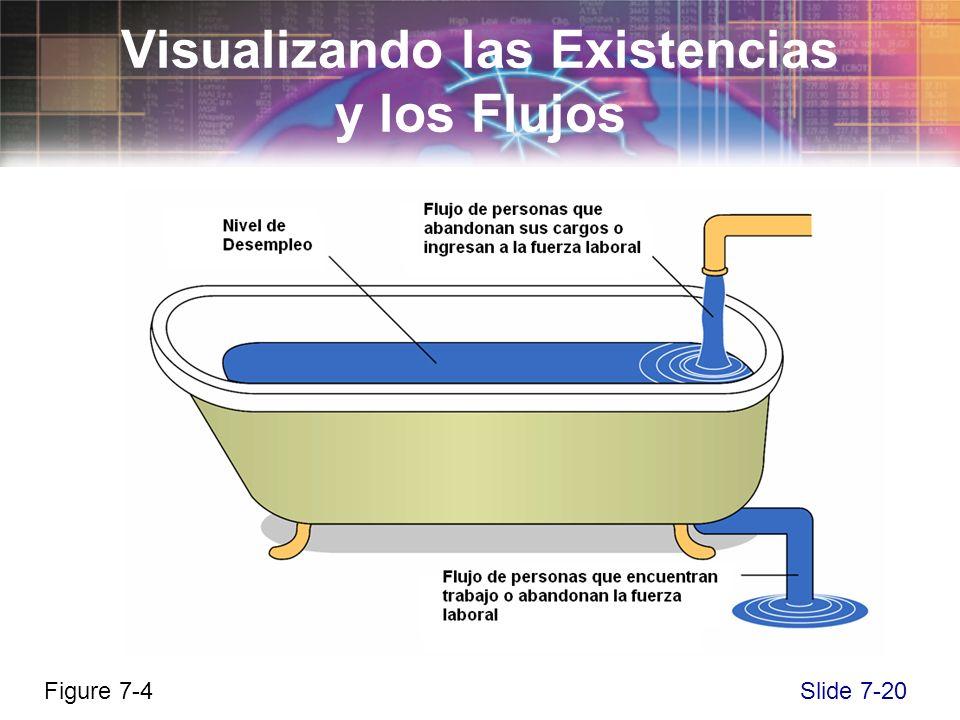 Slide 7-20 Visualizando las Existencias y los Flujos Figure 7-4