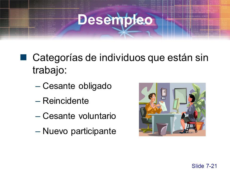 Slide 7-21 Categorías de individuos que están sin trabajo: –Cesante obligado –Reincidente –Cesante voluntario –Nuevo participante Desempleo