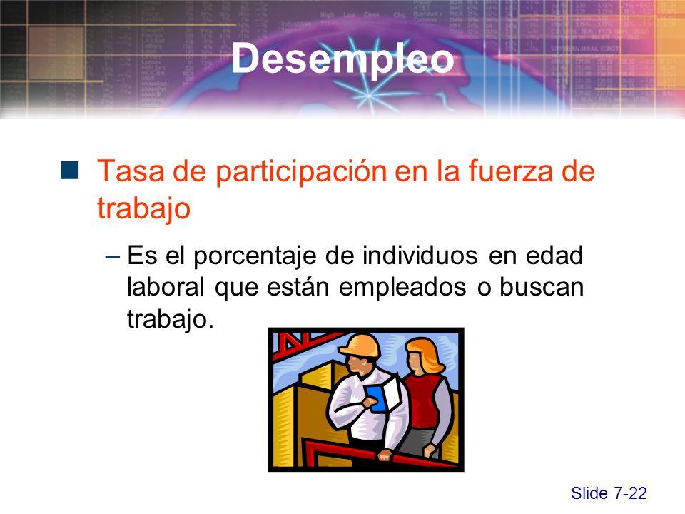 Slide 7-22 Tasa de participación en la fuerza de trabajo –Es el porcentaje de individuos en edad laboral que están empleados o buscan trabajo. Desempl