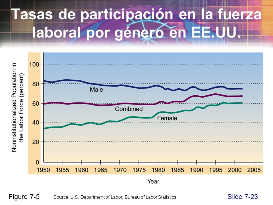 Slide 7-23 Source: U.S.