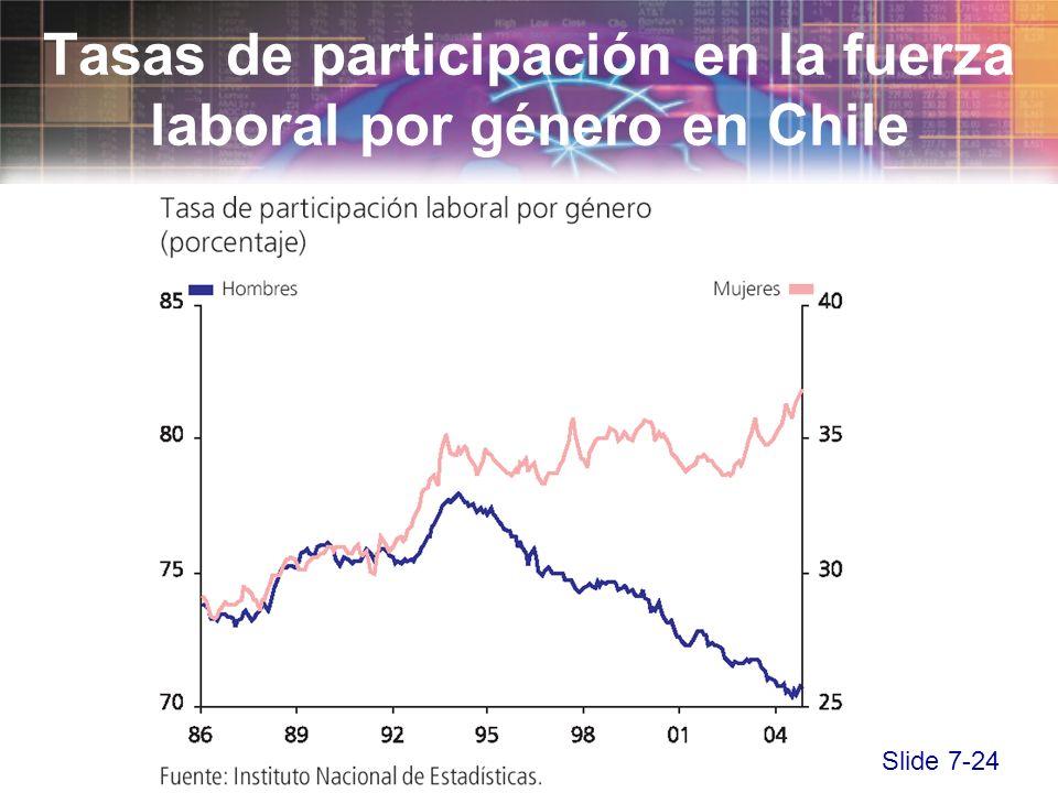Slide 7-24 Tasas de participación en la fuerza laboral por género en Chile