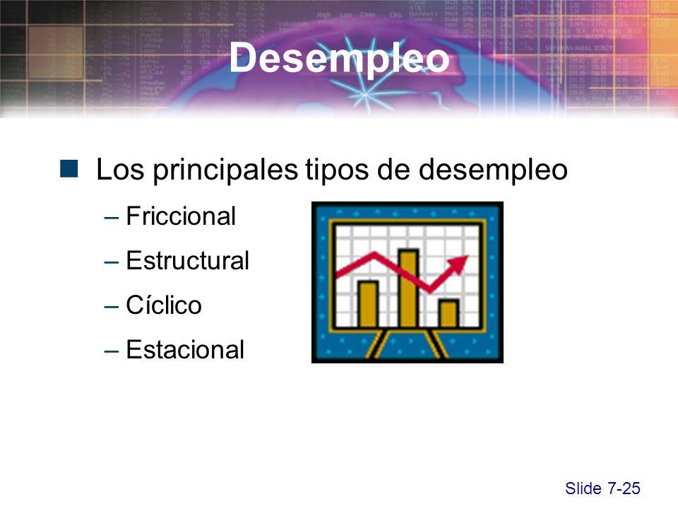 Slide 7-25 Los principales tipos de desempleo –Friccional –Estructural –Cíclico –Estacional Desempleo