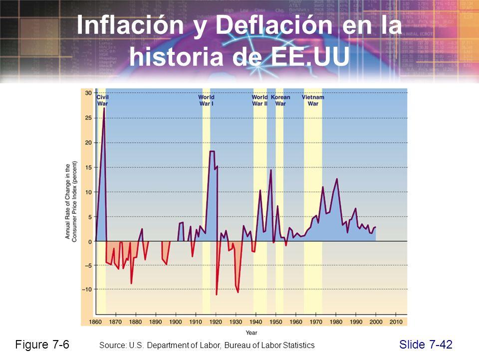 Slide 7-42 Inflación y Deflación en la historia de EE.UU Figure 7-6 Source: U.S. Department of Labor, Bureau of Labor Statistics